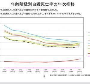 今年になってさらに自殺者は増え続けている、そして懸念される10代・20代の大幅増