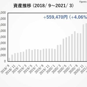 【全保有銘柄を開示】2021年3月運用報告