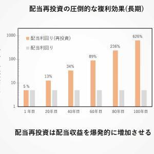 【絶大な複利効果】株式リターンの97%は配当再投資の結果、値上がり益はたった3%