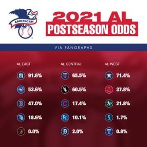 MLB公式サイトが早くもポストシーズン・オッズを公開