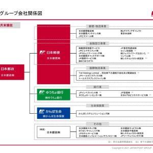 【深掘り】楽天と日本郵政の提携による3つの好材料【注目】