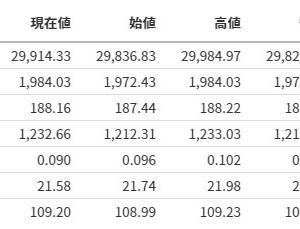 【明日は動くか】日本株式市場の分析まとめ【20210317】