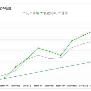 【月次】資産公開(2021年3月時点)