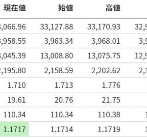 【ラッセル反発】米国株式市場分析まとめ【20210331】