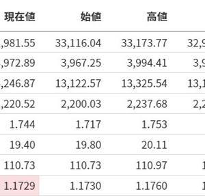 【グロース買い】米国株式市場分析まとめ【20210401】