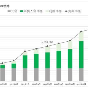 【2021年度】年次投資計画【700万円突破を目指します】