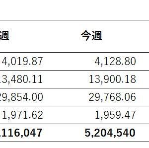 【週次】運用成績【2021年4月10日時点】