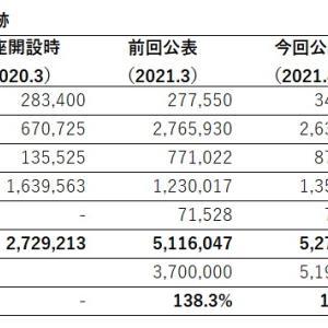 【520万円突破】資産公開【2021年4月時点】