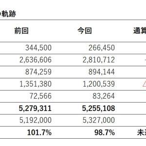 【525万円】週次運用成績【2021年5月1日】