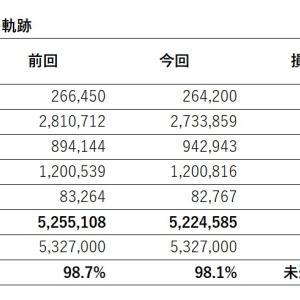 【522万円】週次運用成績【2021年5月8日】