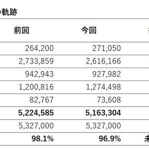 【516万円】市場平均を上回るも下落【2021年5月15日】
