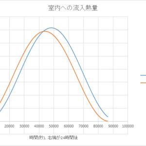 [簡易解析]断熱材の熱容量の影響について、有限要素用で簡易的に解析してみた!