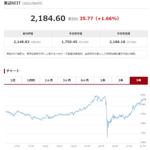 東証リート指数は脱コロナ!(^^)!