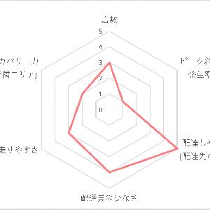Uber Eats (ウーバーイーツ)仙台エリアの稼げる度