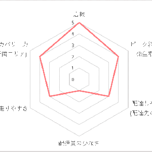 Uber Eats(ウーバーイーツ)福岡エリアの稼げる度