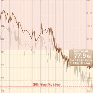 【16時間断食】健康診断だったので、一年前の体重と比べて見た【MCTオイル】