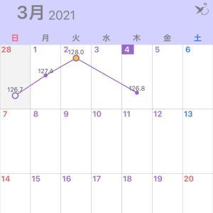 ひぃぃぃぃぃー!プランク30日チャレンジ!