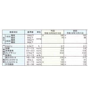 130㎏→116㎏ 健康診断の結果◆血液
