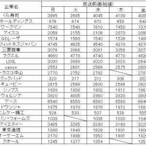 がっちりマンデー放送後、AOKIホールディングス、くら寿司、ワークマンの株価はどうなったのか?