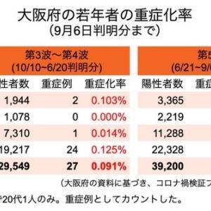 【未成年にワクチン不要】第5波で20代以下の重症化率は0.05% 大阪府が年代別に集計