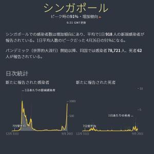 【武漢コロナ禍】ヒュンダイビジネス(現代ビジネス)の嘘記事