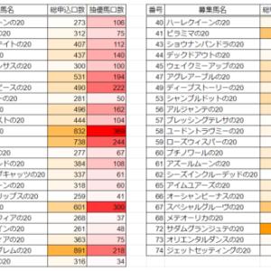 2021年度シルク募集 中間申込状況①(08/02)