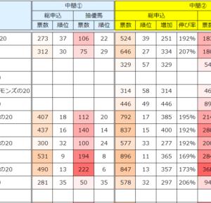 2021年度シルク募集 中間申込状況②(08/05)