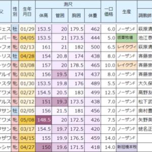 2021年度キャロット募集 中間申込状況①(09/03)
