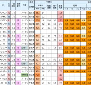 2021年度キャロット募集 抽選ランク発表(09/16)
