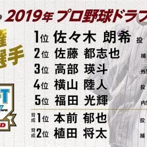 2019年ドラフトで佐々木朗希を4球団競合で獲得。専松横山も指名