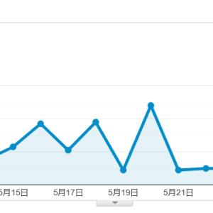 ブログ開始4か月 経過時の記事数、PV数、収益額など