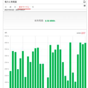 【太陽光発電】4月度の発電量は過去最高?