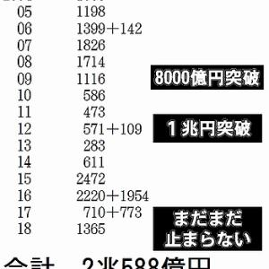日本の核武装の費用は、わずか5,000億円