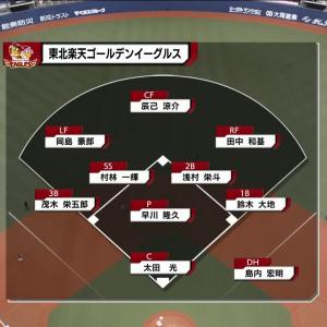 楽天イーグルス 早川投手リーグ単独トップの5勝目&チームの連敗ストップ‼