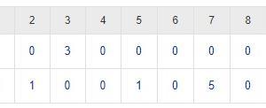 楽天イーグルス 魔の七回…一挙5失点で東京ヤクルトに逆転負け