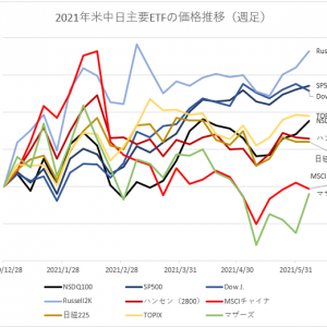 【2021年6月11日時点】米中日株式ETF株価推移(週足)