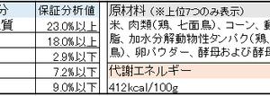 消化器疾患の犬用 療法食ドッグフードの成分・原材料比較①