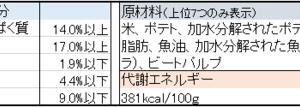 腎臓病の犬用 療法食ドッグフードの成分・原材料比較②