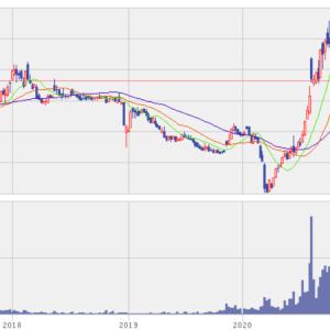 ナフコ株の検討。以前から検討も株価が上がりすぎ。