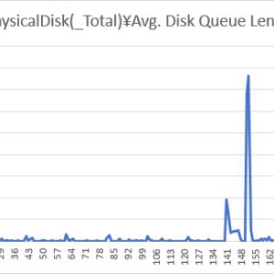 カウンタ「% Disk Time」と「Avg. Disk Queue Length」の比率