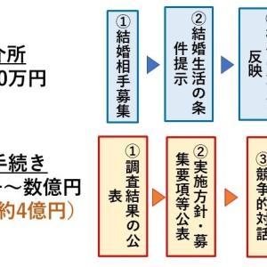 1. 婚活期間(水道コンセッション事業の事業形成から契約まで)
