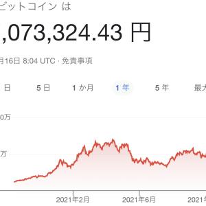 ビットコインが半年ぶりに最高値に接近!