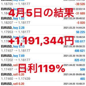 別で動かしているEAが爆益に!!  +1,191,344円