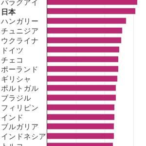 【コロナ世界死者数】 既に昨年通年超える・・・今年に入ってからの死者数の割合が高い国、日本は世界3位(1万人以上の死者が出た国)  [影のたけし軍団★]