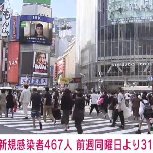 【新型コロナ】 <東京都>新たに467人の感染確認! 先週土曜より31人増  [Egg★]