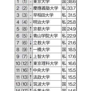 【就活】「就職に有利な大学」ランキングTOP15! 関東の高校生が選ぶ第1位は「東京大学」  [七波羅探題★]