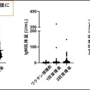 【藤田医科大】 ファイザー製コロナワクチンの2回接種の有効性を確認 「感染防御能を持つ中和抗体のでき方には個人差がある」  [影のたけし軍団★]