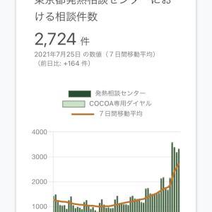【五輪】東京都の発熱相談件数、大爆発wwwwwwwwwwww  [ネトウヨ★]