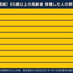 【速報】東京都、新たに862人感染、20代 248人、30代 163人、65歳以上は54人  [影のたけし軍団★]