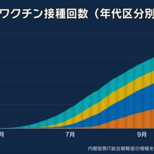 【速報】東京都で新たに537人感染、20代 136人、30代 104人、40代 90人、65歳以上は35人  [影のたけし軍団★]